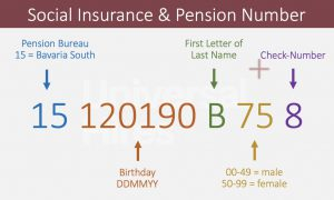 Explanation of the Structuring of the German Social Insurance & Pension Number