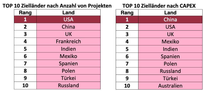 Zielländer für Investitionen deutscher Unternehmen